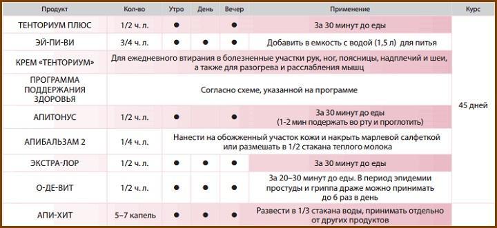 Коррекционное питание бронхолегочной системы